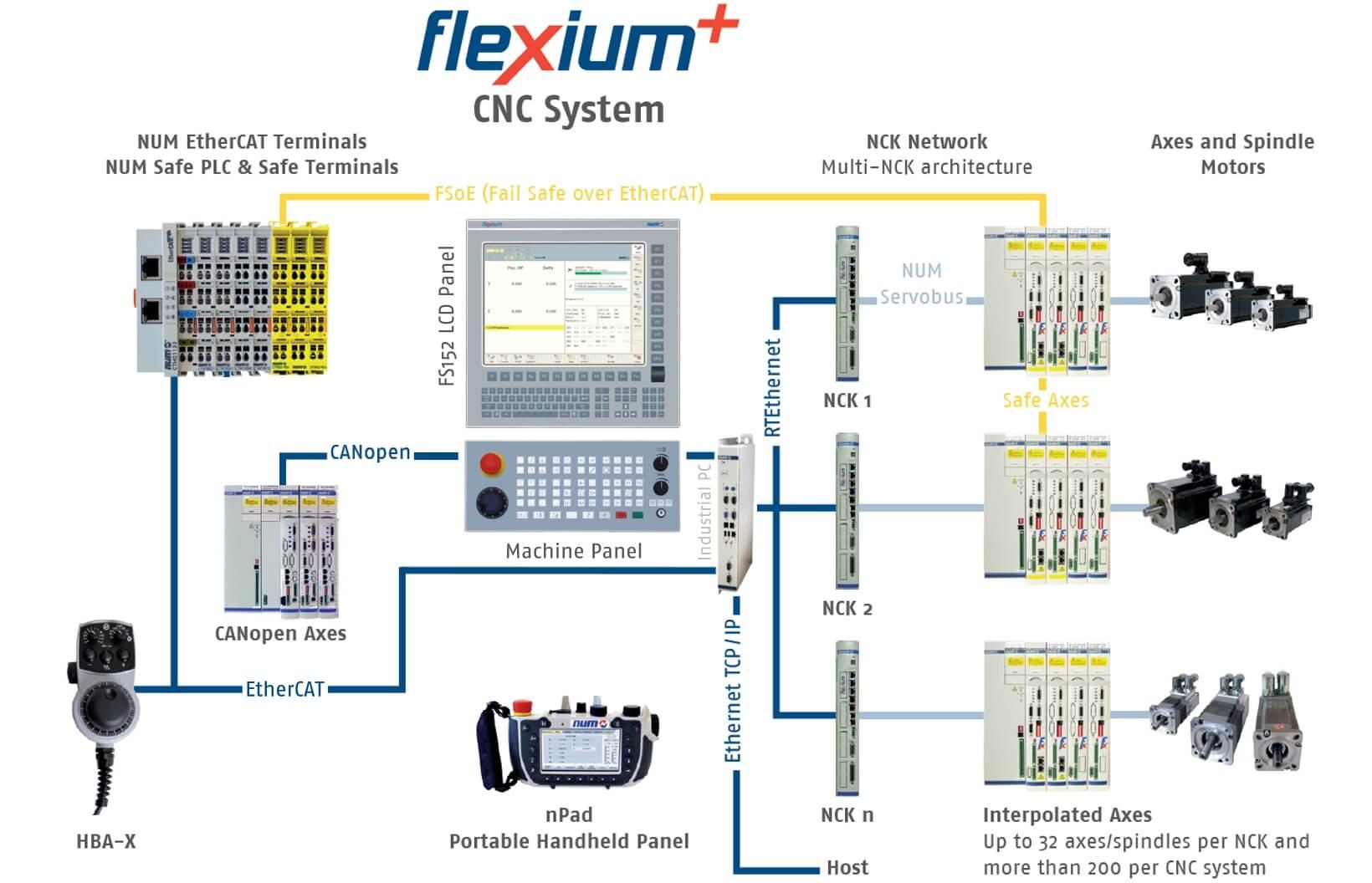 NUM CNC System